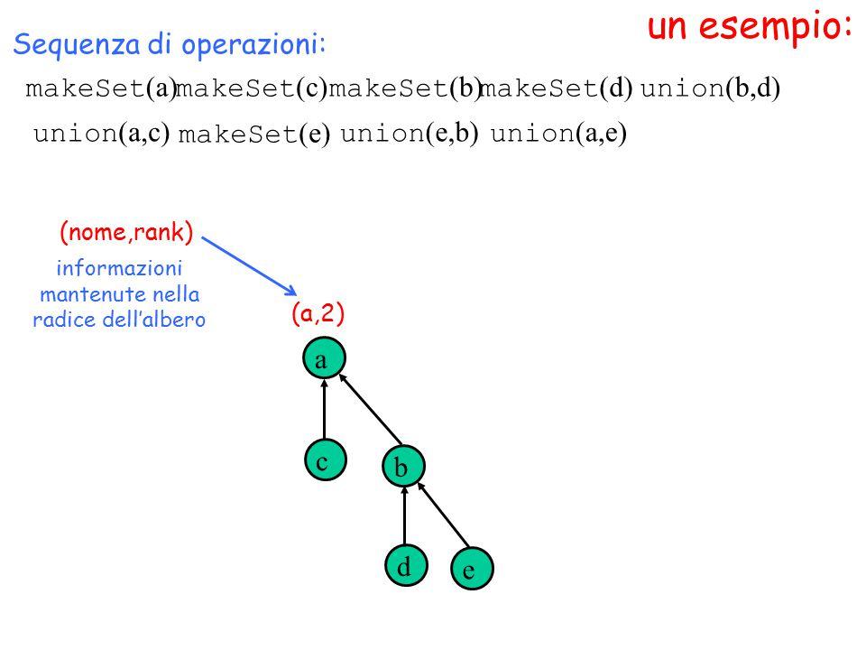 un esempio: makeSet (a) (nome,rank) Sequenza di operazioni: makeSet (c) makeSet (b) makeSet (d) a c b d union (b,d) informazioni mantenute nella radice dell'albero (a,2) union (a,c) makeSet (e) e union (e,b) union (a,e)