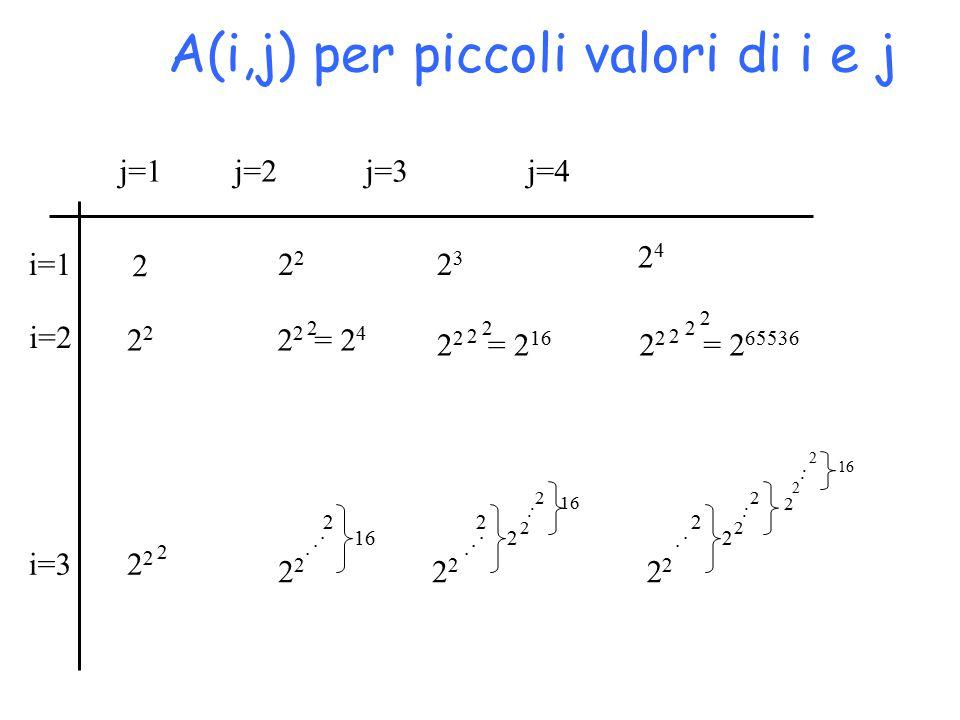 A(i,j) per piccoli valori di i e j 2 2323 2424 2 2 2 2 = 2 4 2 2 2 = 2 65536 2 2 2 2 2 = 2 16 2 2 2 2 2 2 16 2 2 2 2 2 2 2 2 2 2 2 2 2..............