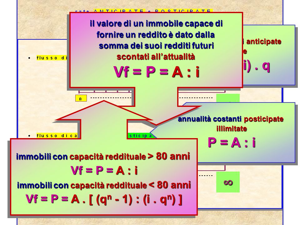 annualità costanti anticipate limitate F = (A.q).