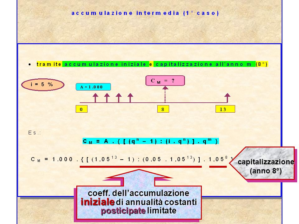 annualità costanti anticipate illimitate P = (A : i).