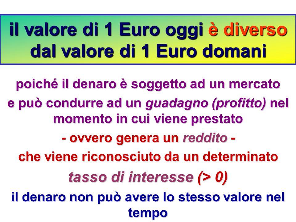 il valore di 1 Euro oggi è diverso dal valore di 1 Euro domani poiché il denaro è soggetto ad un mercato e può condurre ad un guadagno (profitto) nel momento in cui viene prestato - ovvero genera un reddito - che viene riconosciuto da un determinato tasso di interesse (> 0) il denaro non può avere lo stesso valore nel tempo