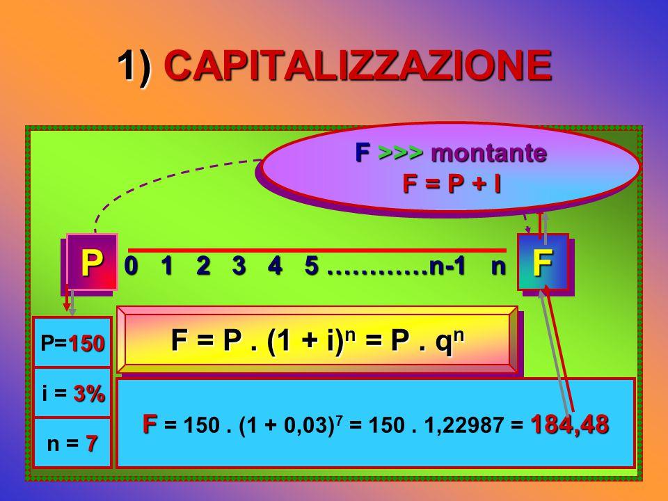 1) CAPITALIZZAZIONE 0 1 2 3 4 5 …………n-1 n PPFF F = P.