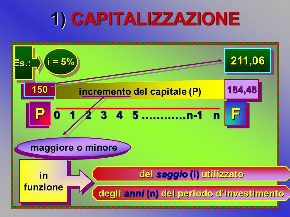 1) CAPITALIZZAZIONE 0 1 2 3 4 5 …………n-1 n PPFF 150150 incremento del capitale (P) 184,48184,48 maggiore o minore in funzione in funzione del saggio (i) utilizzato degli anni (n) del periodo d'investimento Es.:Es.: i = 5% 211,06211,06