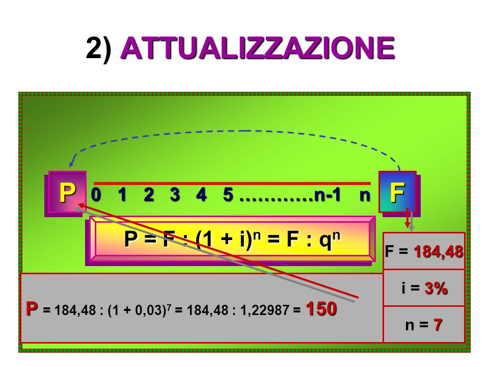 2) ATTUALIZZAZIONE 0 1 2 3 4 5 …………n-1 n FFPP P = F : (1 + i) n = F : q n 184,48 F = 184,48 3% i = 3% 7 n = 7 P150 P = 184,48 : (1 + 0,03) 7 = 184,48 : 1,22987 = 150