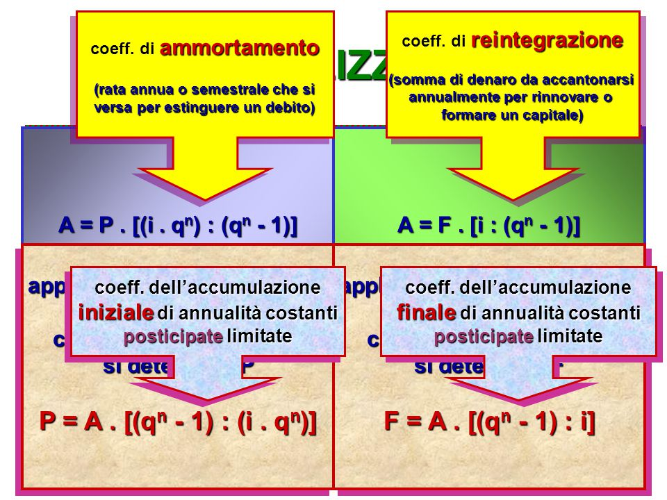 3) ANNUALIZZAZIONE 0 1 2 3 4 5 …………… n-1 n PPFF AAAAAAAAAAAAAA AP A = P.
