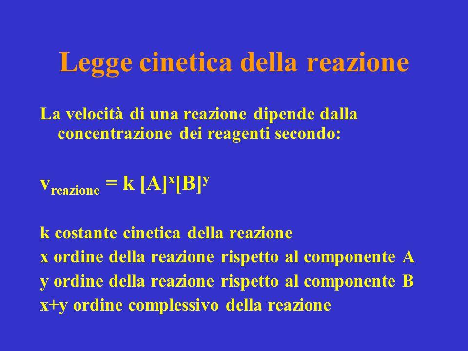Legge cinetica della reazione La velocità di una reazione dipende dalla concentrazione dei reagenti secondo: v reazione = k [A] x [B] y k costante cin