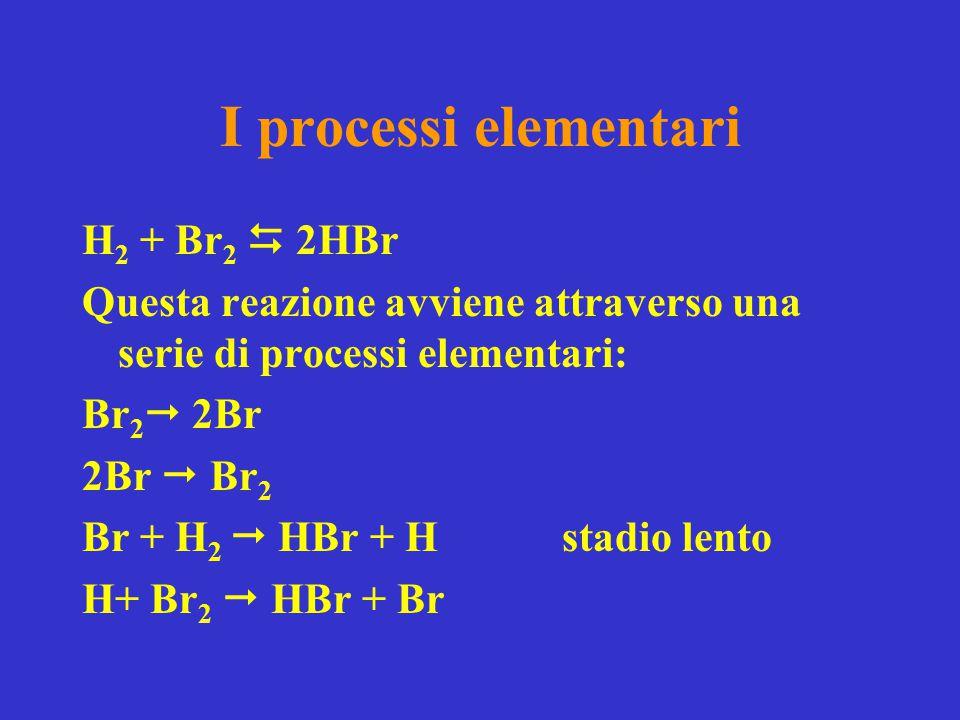 I processi elementari H 2 + Br 2  2HBr Questa reazione avviene attraverso una serie di processi elementari: Br 2  2Br 2Br  Br 2 Br + H 2  HBr + Hs
