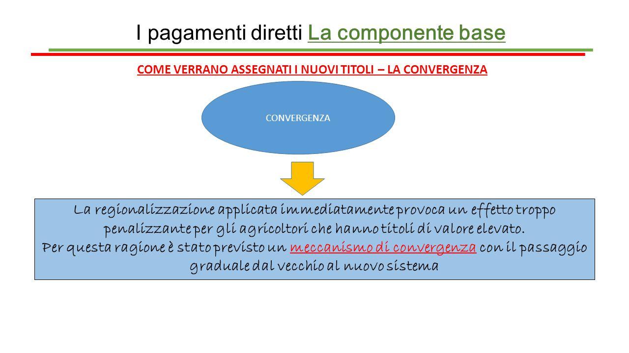 I pagamenti diretti La componente base COME VERRANO ASSEGNATI I NUOVI TITOLI – LA CONVERGENZA CONVERGENZA La regionalizzazione applicata immediatament