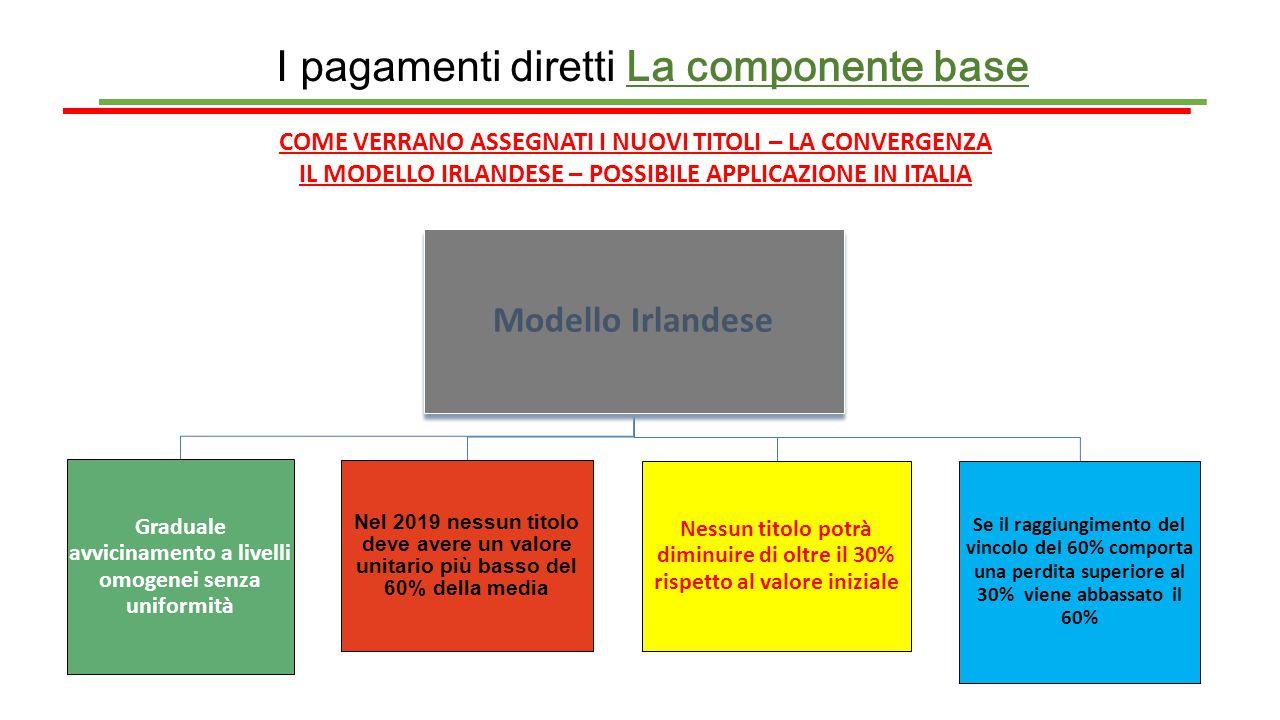 I pagamenti diretti La componente base COME VERRANO ASSEGNATI I NUOVI TITOLI – LA CONVERGENZA IL MODELLO IRLANDESE – POSSIBILE APPLICAZIONE IN ITALIA