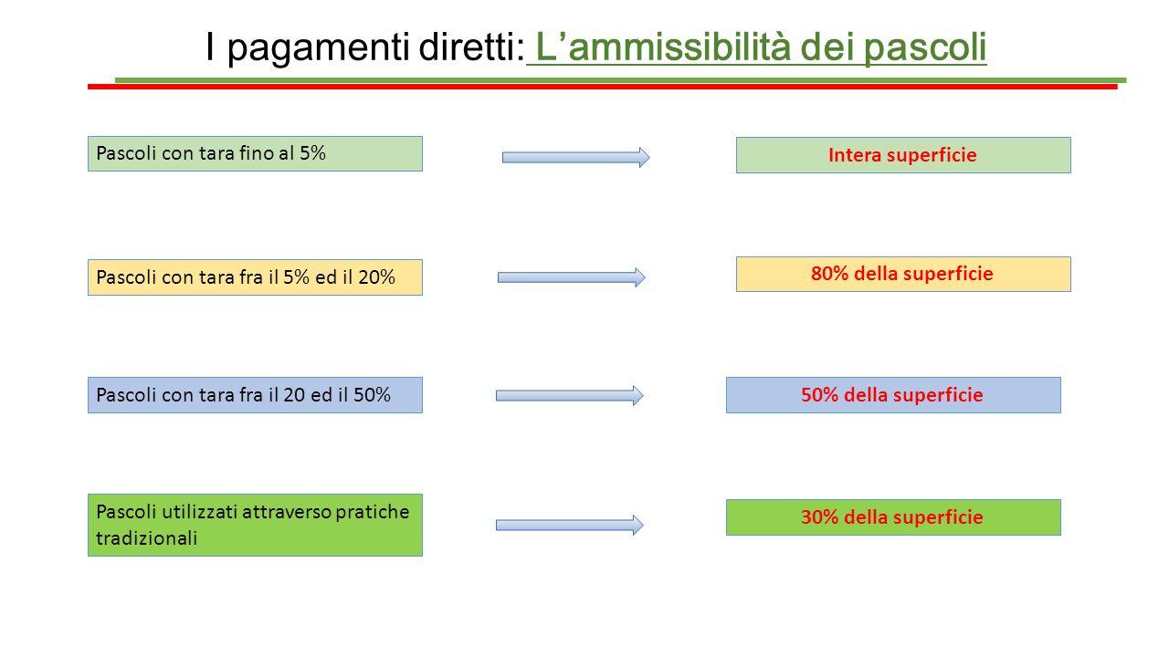 I pagamenti diretti: L'ammissibilità dei pascoli Pascoli con tara fino al 5% Intera superficie Pascoli con tara fra il 5% ed il 20% 80% della superfic