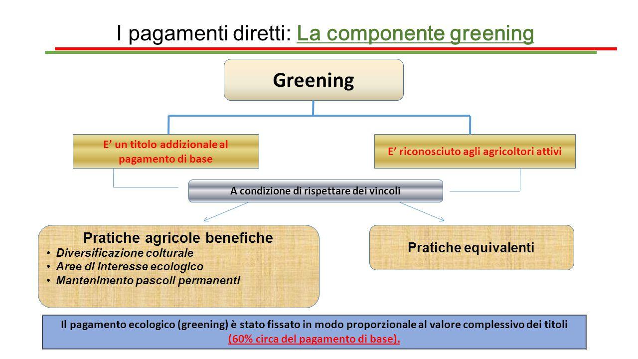 I pagamenti diretti: La componente greening Greening E' un titolo addizionale al pagamento di base E' riconosciuto agli agricoltori attivi A condizion