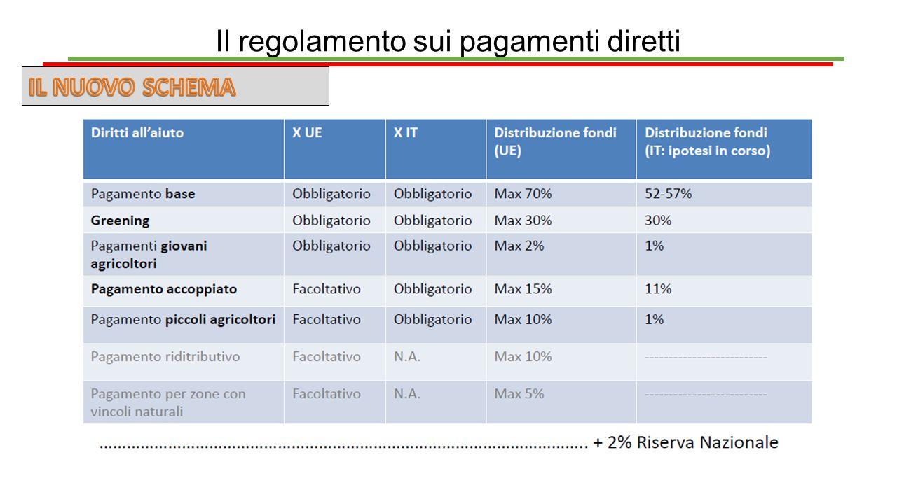I pagamenti diretti Esempio di azienda con titoli alti Clausola salvaguardia 70% La clausola della perdita massima del 30% è da applicarsi al 2015 e non al 2014 FLAT RATE Circa € 179/ha