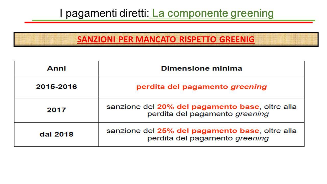 I pagamenti diretti: La componente greening SANZIONI PER MANCATO RISPETTO GREENIG