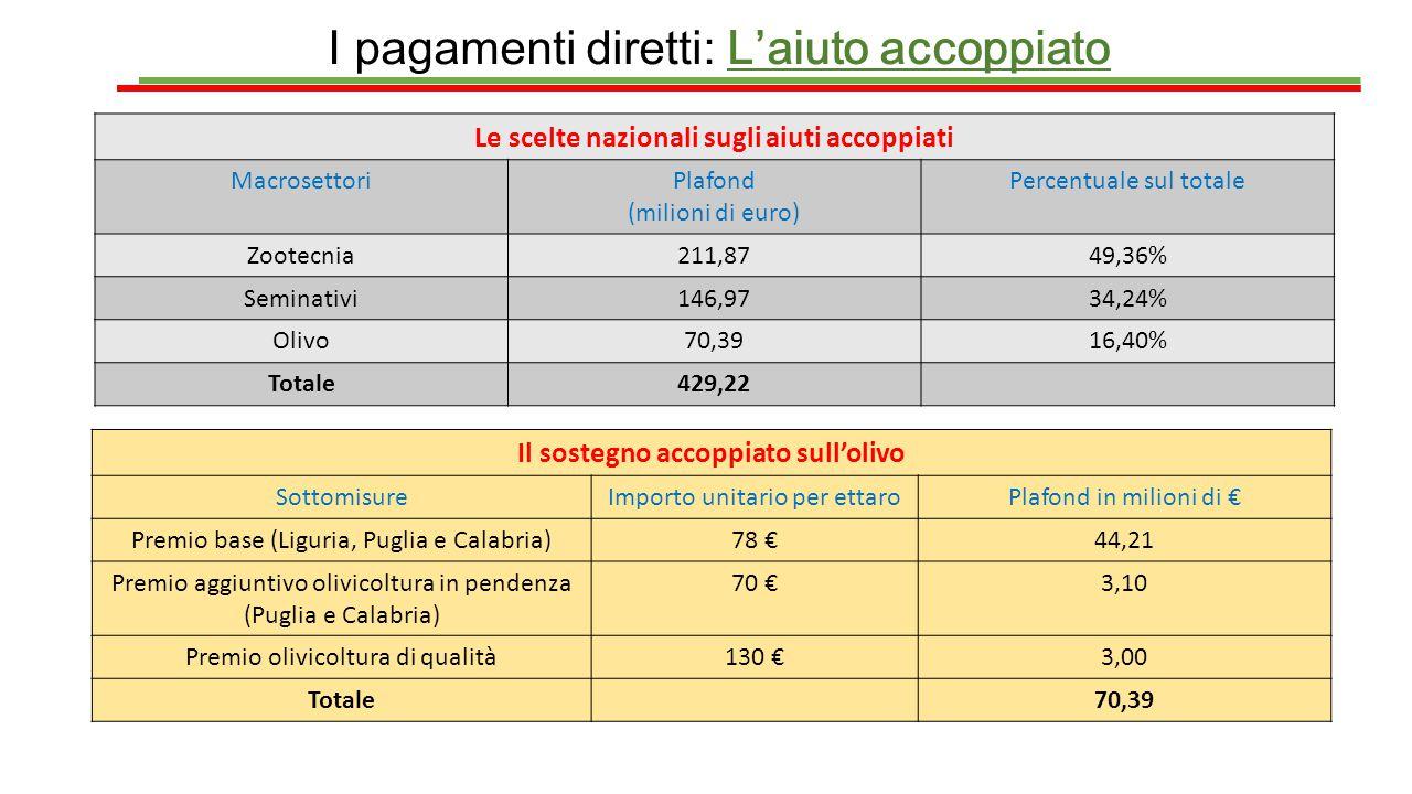 I pagamenti diretti: L'aiuto accoppiato Le scelte nazionali sugli aiuti accoppiati MacrosettoriPlafond (milioni di euro) Percentuale sul totale Zootec