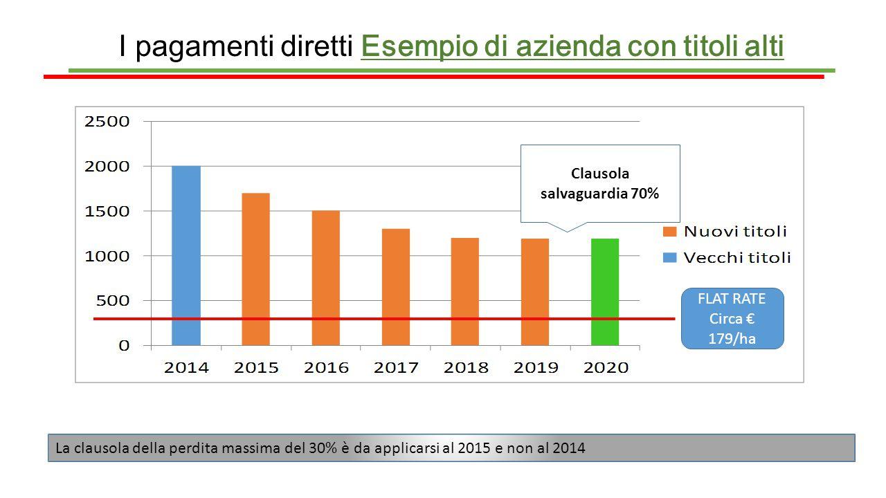 I pagamenti diretti Esempio di azienda con titoli alti Clausola salvaguardia 70% La clausola della perdita massima del 30% è da applicarsi al 2015 e n