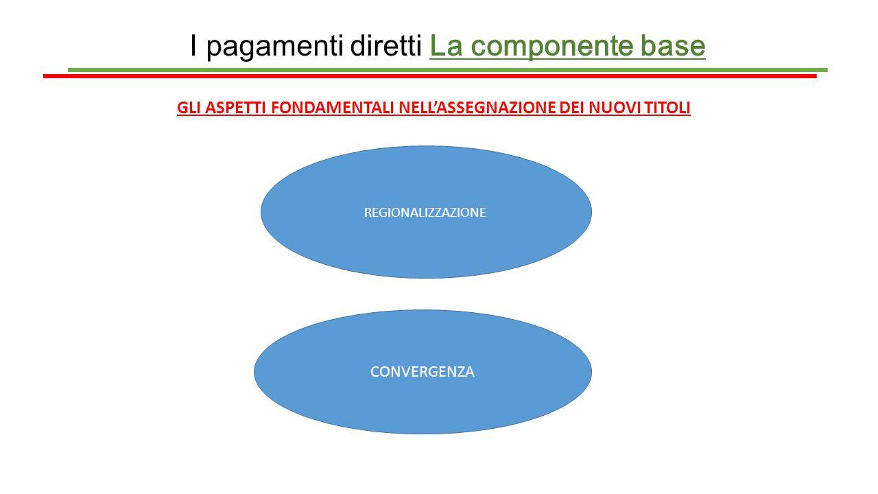 I pagamenti diretti La componente base GLI ASPETTI FONDAMENTALI NELL'ASSEGNAZIONE DEI NUOVI TITOLI REGIONALIZZAZIONE CONVERGENZA