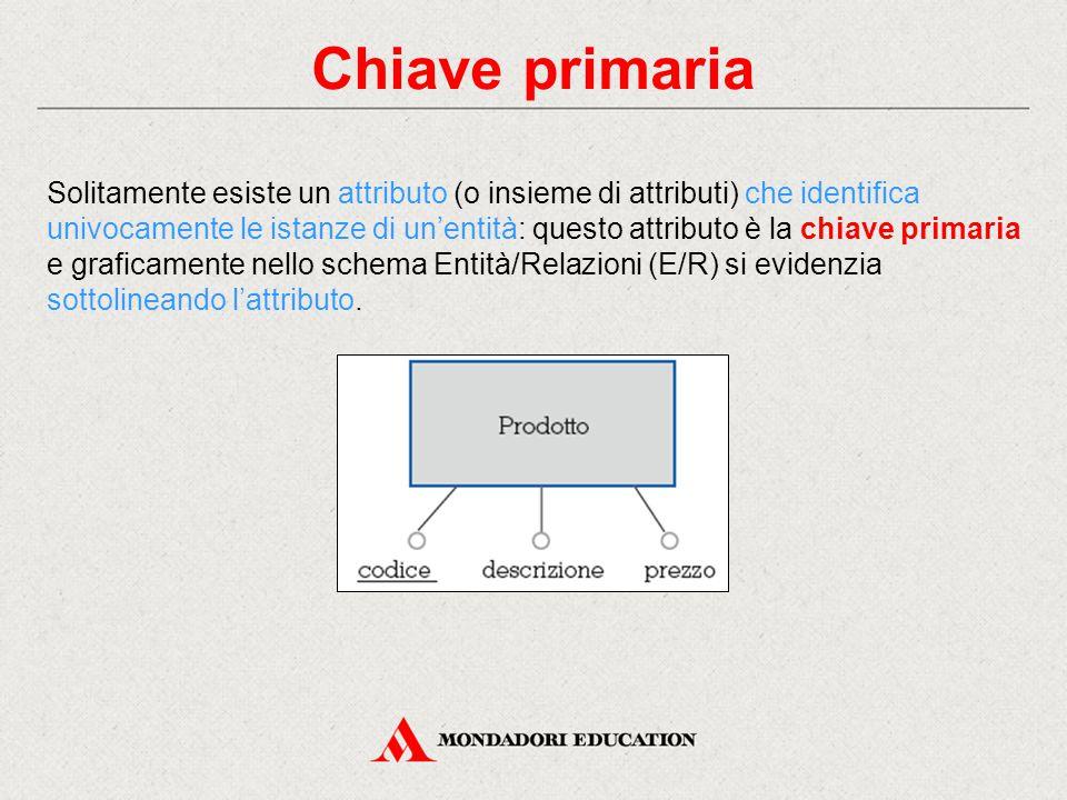 Chiave primaria Solitamente esiste un attributo (o insieme di attributi) che identifica univocamente le istanze di un'entità: questo attributo è la ch