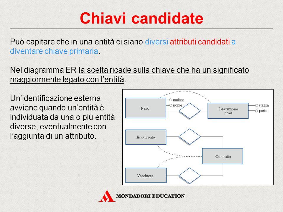 Chiavi candidate Può capitare che in una entità ci siano diversi attributi candidati a diventare chiave primaria. Nel diagramma ER la scelta ricade su