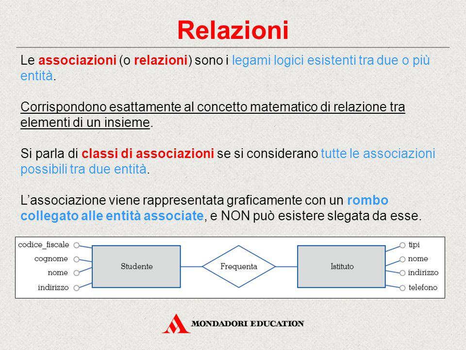 Relazioni Le associazioni (o relazioni) sono i legami logici esistenti tra due o più entità. Corrispondono esattamente al concetto matematico di relaz