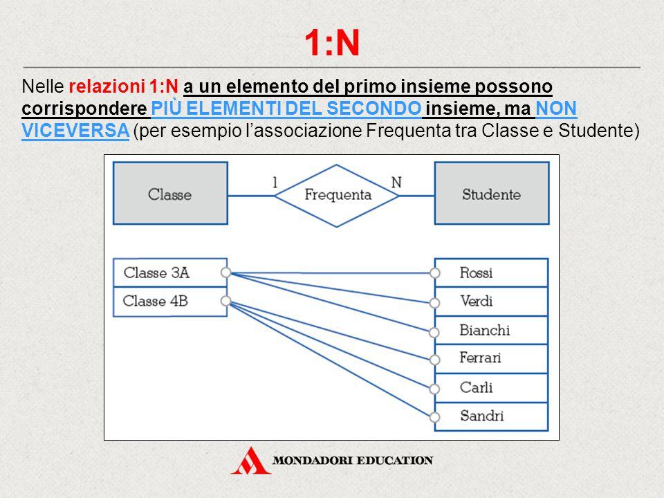 1:N Nelle relazioni 1:N a un elemento del primo insieme possono corrispondere PIÙ ELEMENTI DEL SECONDO insieme, ma NON VICEVERSA (per esempio l'associ