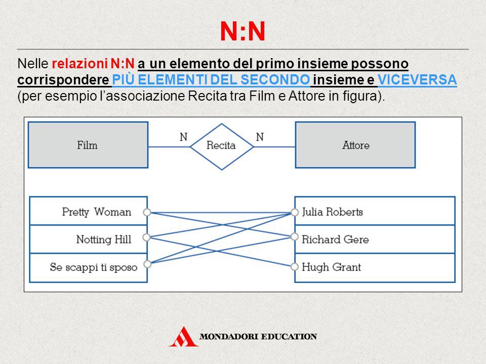 N:N Nelle relazioni N:N a un elemento del primo insieme possono corrispondere PIÙ ELEMENTI DEL SECONDO insieme e VICEVERSA (per esempio l'associazione