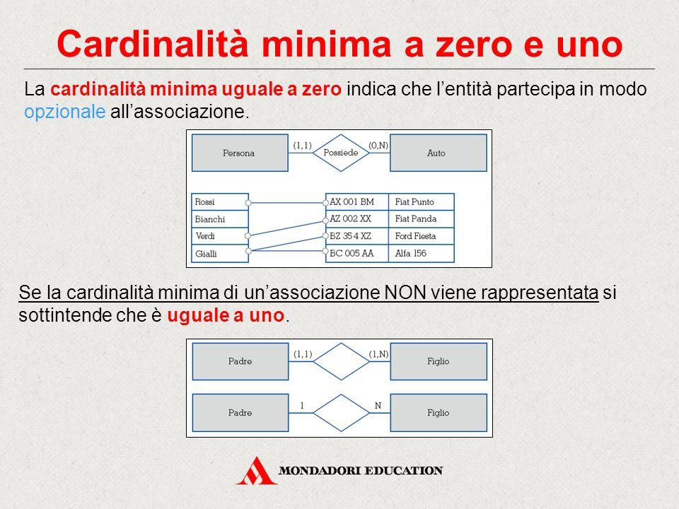 Cardinalità minima a zero e uno La cardinalità minima uguale a zero indica che l'entità partecipa in modo opzionale all'associazione. Se la cardinalit