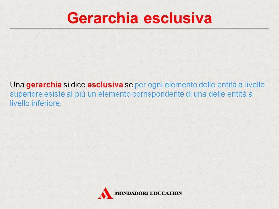 Gerarchia esclusiva Una gerarchia si dice esclusiva se per ogni elemento delle entità a livello superiore esiste al più un elemento corrispondente di