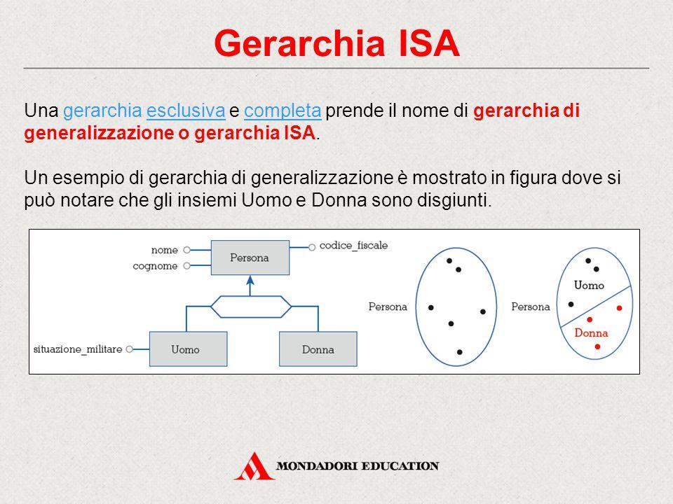 Gerarchia ISA Una gerarchia esclusiva e completa prende il nome di gerarchia di generalizzazione o gerarchia ISA. Un esempio di gerarchia di generaliz