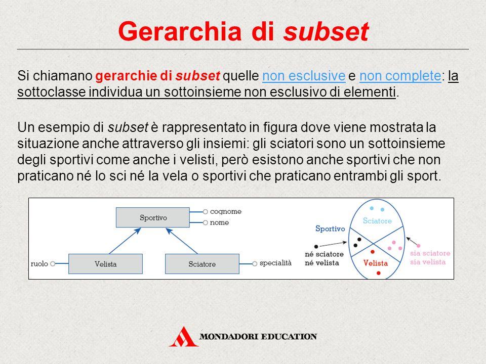 Gerarchia di subset Si chiamano gerarchie di subset quelle non esclusive e non complete: la sottoclasse individua un sottoinsieme non esclusivo di ele