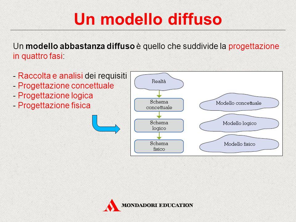 Un modello diffuso Un modello abbastanza diffuso è quello che suddivide la progettazione in quattro fasi: - Raccolta e analisi dei requisiti - Progett
