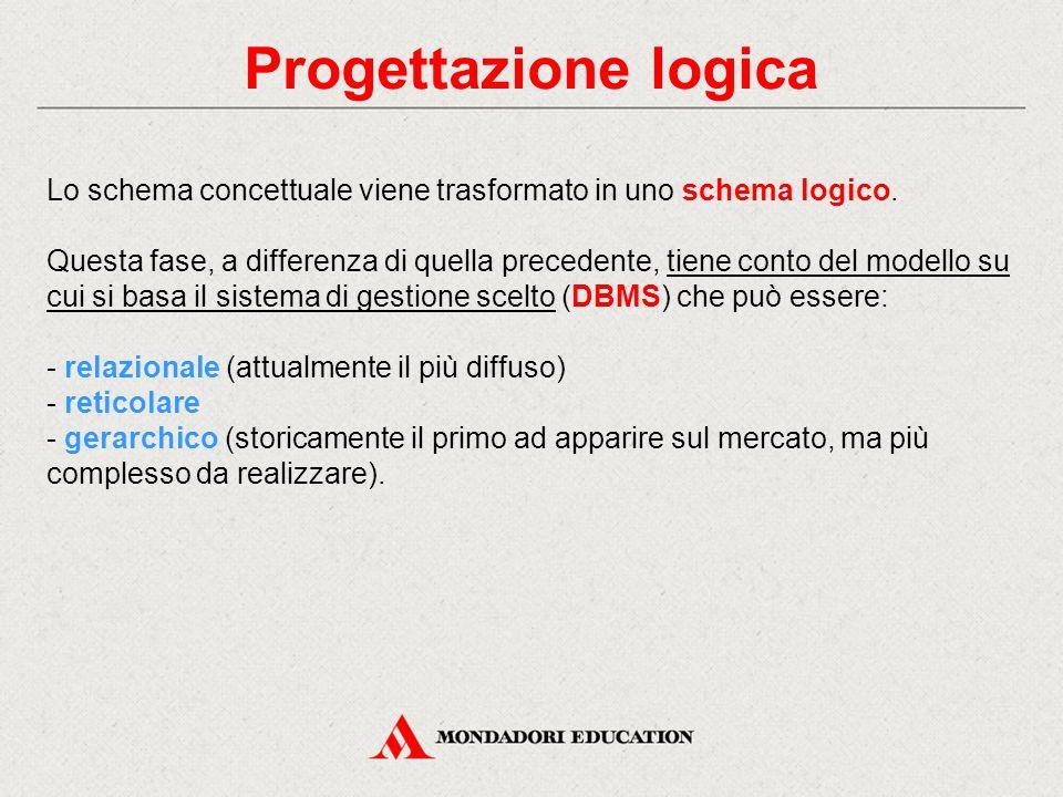 Progettazione logica Lo schema concettuale viene trasformato in uno schema logico. Questa fase, a differenza di quella precedente, tiene conto del mod