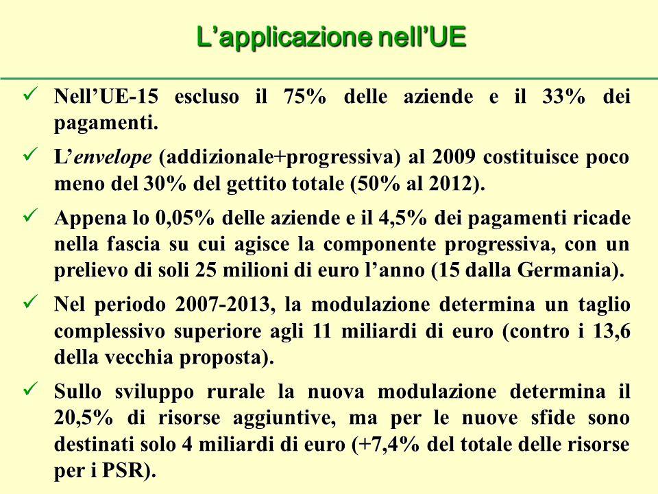Nell'UE-15 escluso il 75% delle aziende e il 33% dei pagamenti.