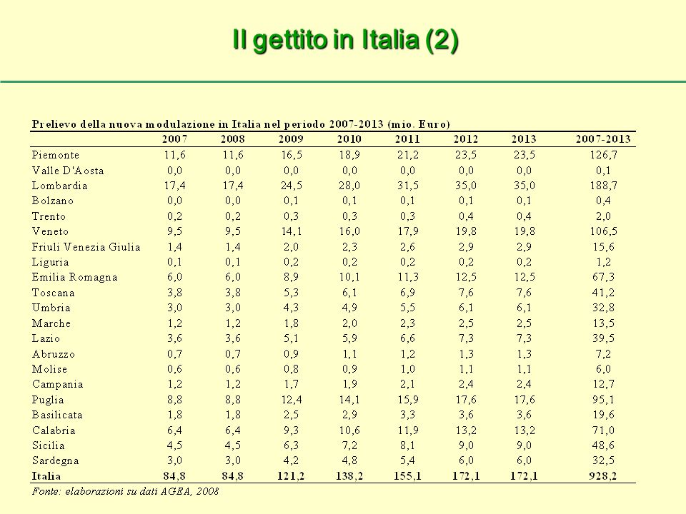 Il gettito in Italia (2)