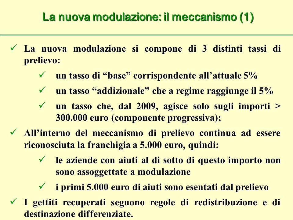 La nuova modulazione si compone di 3 distinti tassi di prelievo: La nuova modulazione si compone di 3 distinti tassi di prelievo: un tasso di base corrispondente all'attuale 5% un tasso di base corrispondente all'attuale 5% un tasso addizionale che a regime raggiunge il 5% un tasso addizionale che a regime raggiunge il 5% un tasso che, dal 2009, agisce solo sugli importi > 300.000 euro (componente progressiva); un tasso che, dal 2009, agisce solo sugli importi > 300.000 euro (componente progressiva); All'interno del meccanismo di prelievo continua ad essere riconosciuta la franchigia a 5.000 euro, quindi: All'interno del meccanismo di prelievo continua ad essere riconosciuta la franchigia a 5.000 euro, quindi: le aziende con aiuti al di sotto di questo importo non sono assoggettate a modulazione le aziende con aiuti al di sotto di questo importo non sono assoggettate a modulazione i primi 5.000 euro di aiuti sono esentati dal prelievo i primi 5.000 euro di aiuti sono esentati dal prelievo I gettiti recuperati seguono regole di redistribuzione e di destinazione differenziate.
