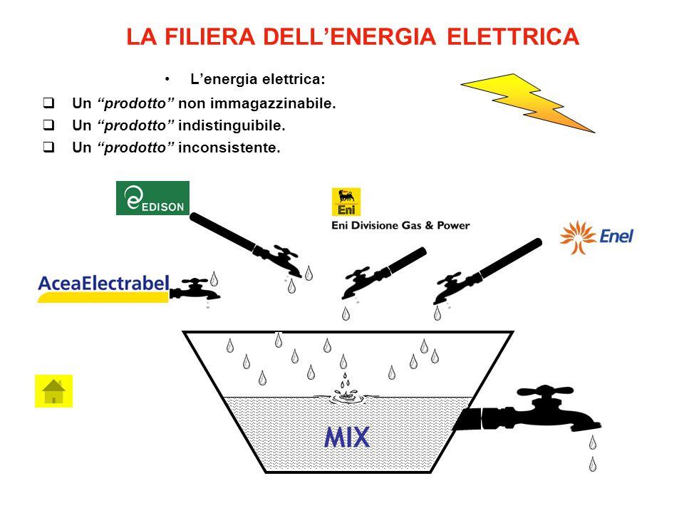 """LA FILIERA DELL'ENERGIA ELETTRICA L'energia elettrica:  Un """"prodotto"""" non immagazzinabile.  Un """"prodotto"""" indistinguibile.  Un """"prodotto"""" inconsist"""