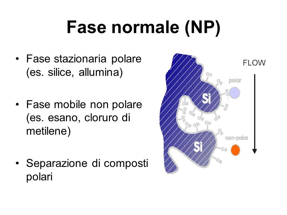 Fase normale (NP) Fase stazionaria polare (es. silice, allumina) Fase mobile non polare (es. esano, cloruro di metilene) Separazione di composti polar