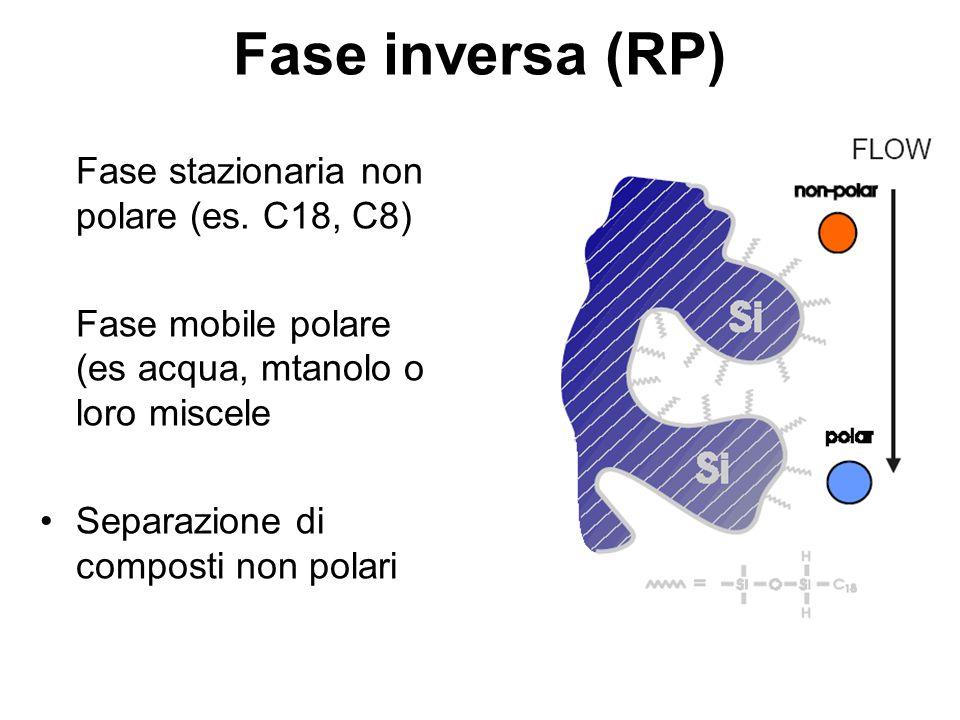 Fase inversa (RP) Fase stazionaria non polare (es. C18, C8) Fase mobile polare (es acqua, mtanolo o loro miscele Separazione di composti non polari