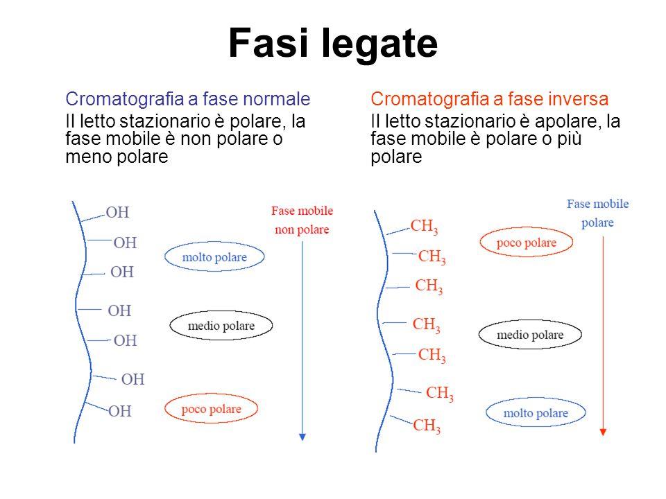 Fasi legate Cromatografia a fase normale Il letto stazionario è polare, la fase mobile è non polare o meno polare Cromatografia a fase inversa Il lett