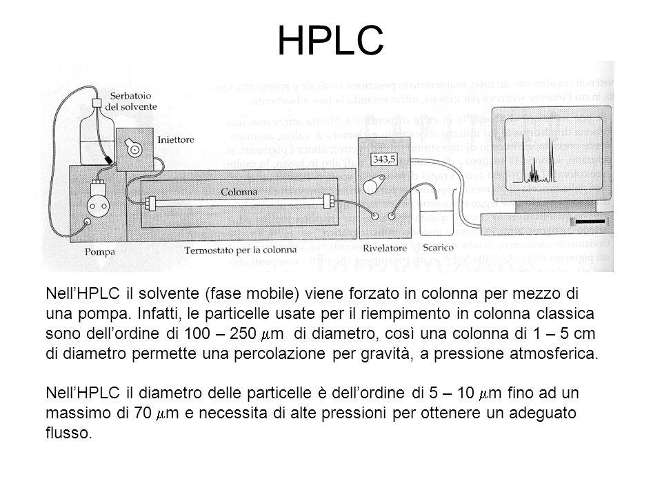 HPLC Nell'HPLC il solvente (fase mobile) viene forzato in colonna per mezzo di una pompa. Infatti, le particelle usate per il riempimento in colonna c