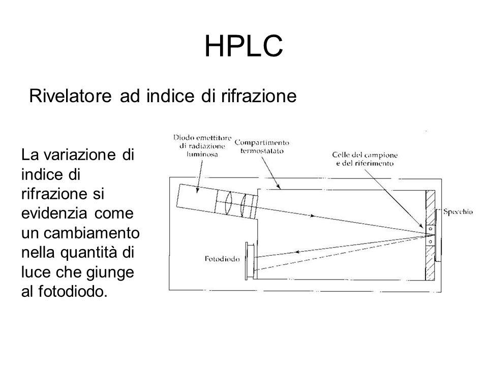 HPLC Rivelatore ad indice di rifrazione La variazione di indice di rifrazione si evidenzia come un cambiamento nella quantità di luce che giunge al fo