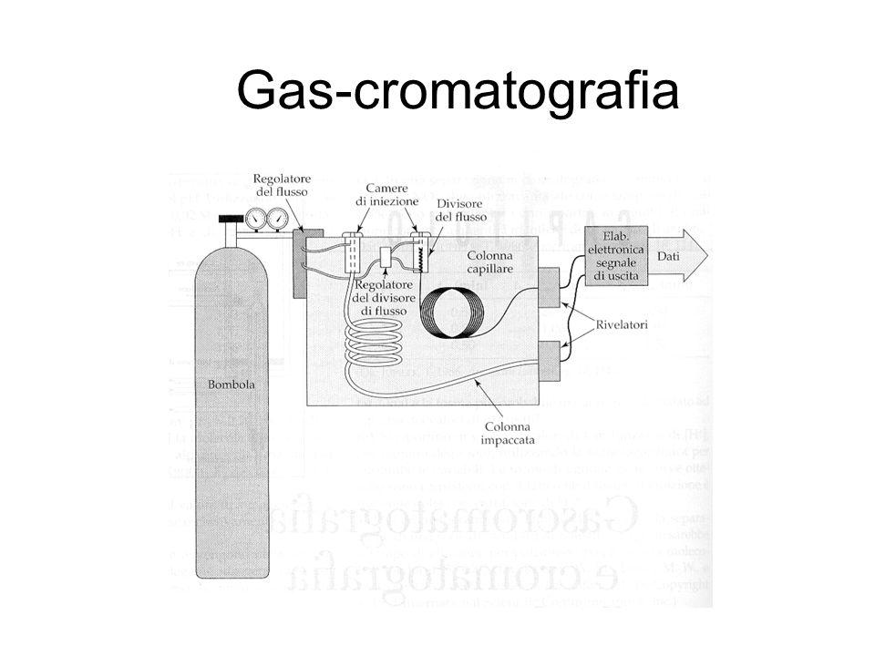 Gas-cromatografia