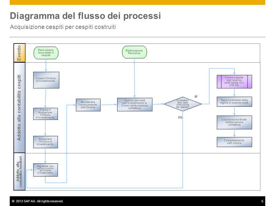©2013 SAP AG. All rights reserved.5 Diagramma del flusso dei processi Acquisizione cespiti per cespiti costruiti Evento Deve essere acquistato il cesp