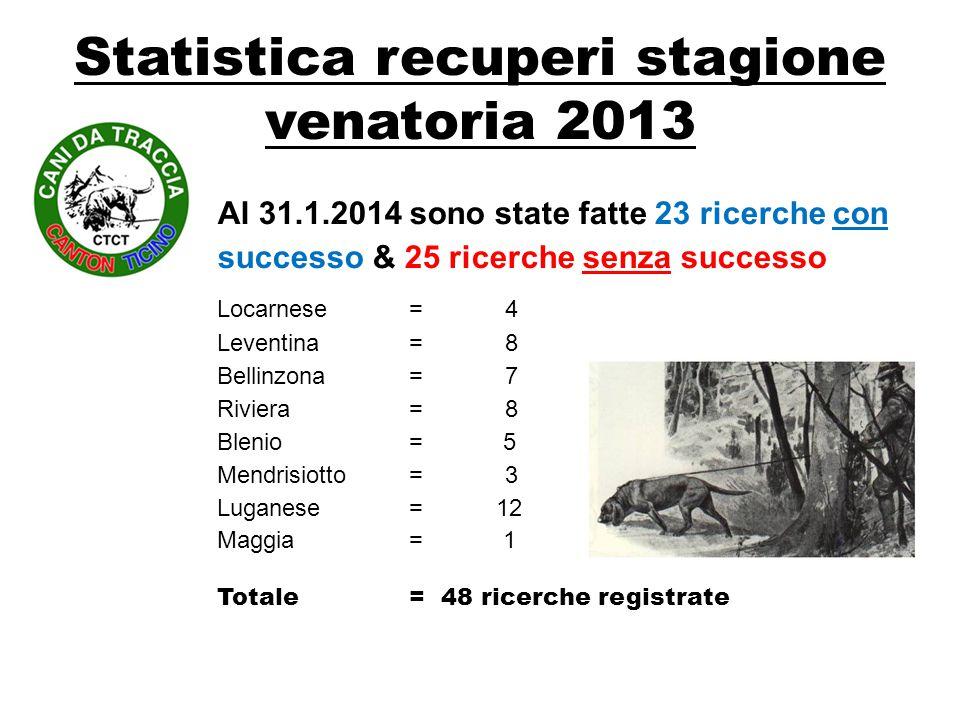 Statistica recuperi stagione venatoria 2013 Al 31.1.2014 sono state fatte 23 ricerche con successo & 25 ricerche senza successo Locarnese = 4 Leventin