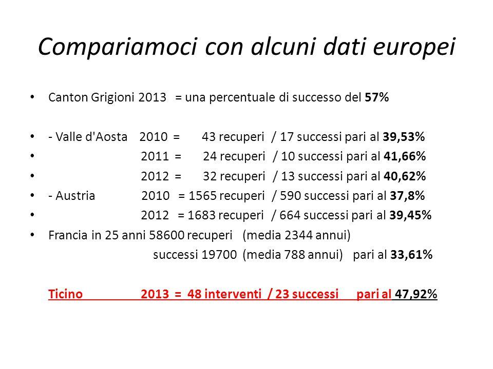 Compariamoci con alcuni dati europei Canton Grigioni 2013 = una percentuale di successo del 57% - Valle d'Aosta 2010 = 43 recuperi / 17 successi pari