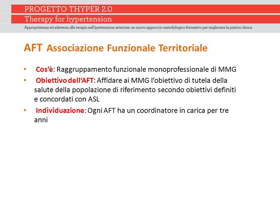 AFT Associazione Funzionale Territoriale Cos'è: Raggruppamento funzionale monoprofessionale di MMG Obiettivo dell'AFT: Affidare ai MMG l'obiettivo di