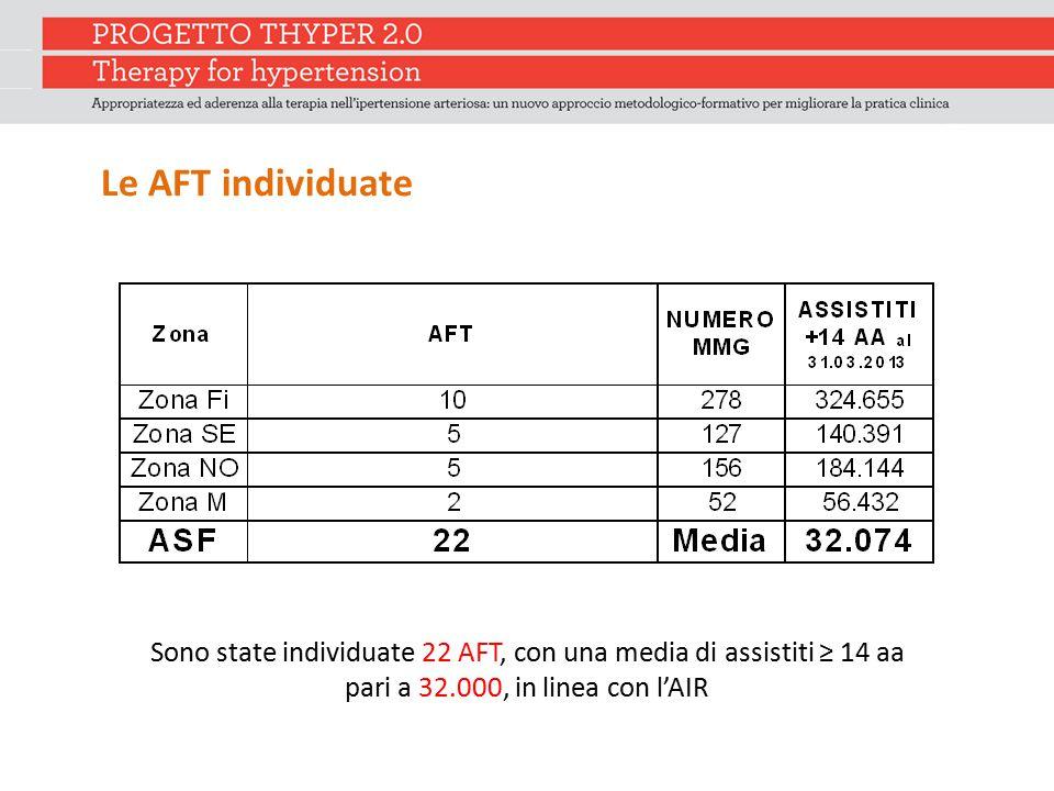 Le AFT individuate Sono state individuate 22 AFT, con una media di assistiti ≥ 14 aa pari a 32.000, in linea con l'AIR