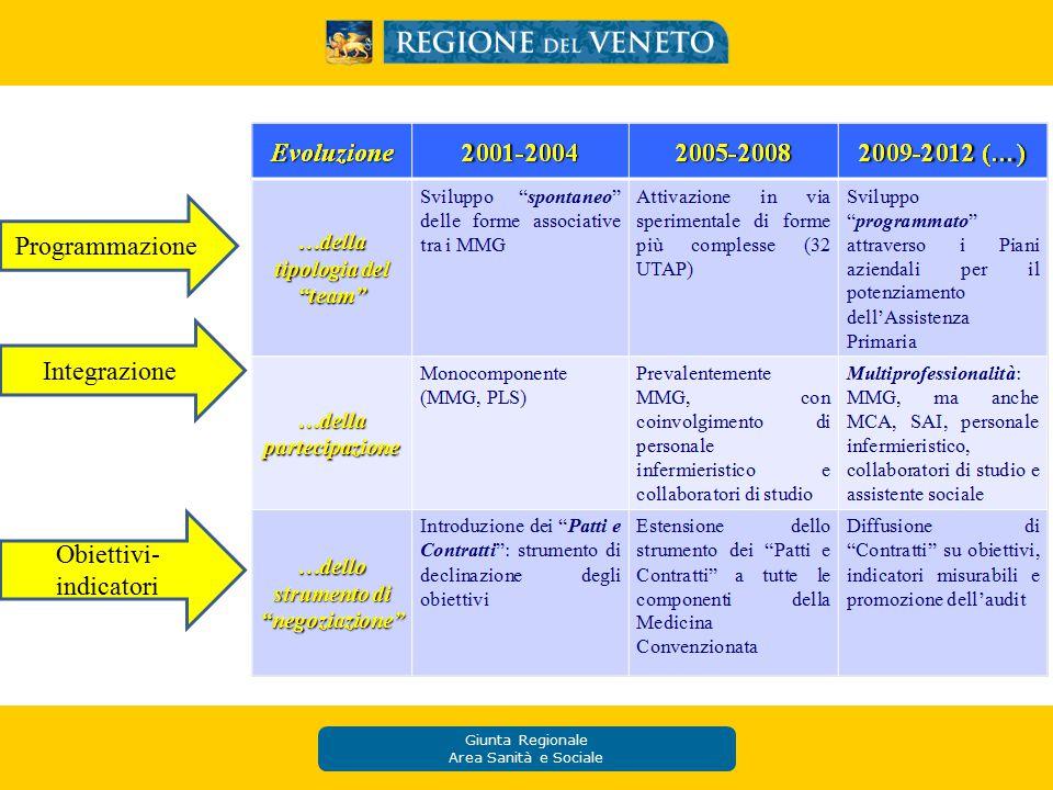 Giunta Regionale Area Sanità e Sociale Programmazione Integrazione Obiettivi- indicatori