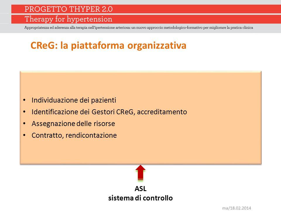 CReG: la piattaforma organizzativa ASL sistema di controllo Individuazione dei pazienti Identificazione dei Gestori CReG, accreditamento Assegnazione