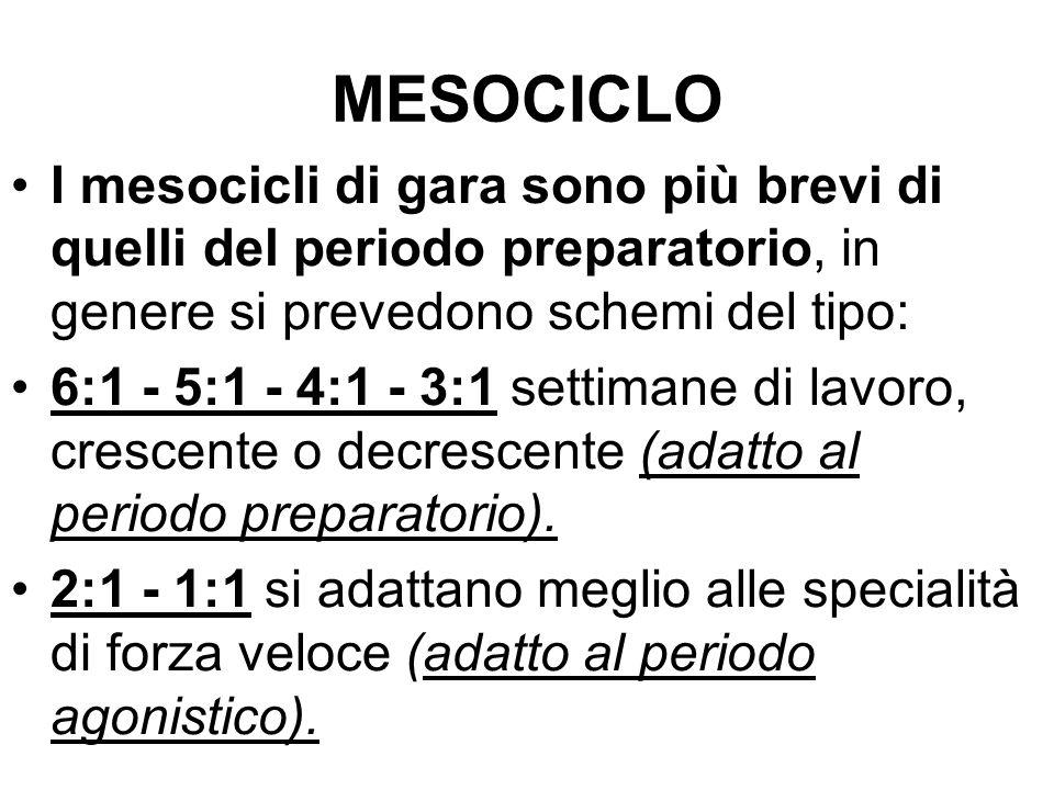 MESOCICLO I mesocicli di gara sono più brevi di quelli del periodo preparatorio, in genere si prevedono schemi del tipo: 6:1 - 5:1 - 4:1 - 3:1 settimane di lavoro, crescente o decrescente (adatto al periodo preparatorio).
