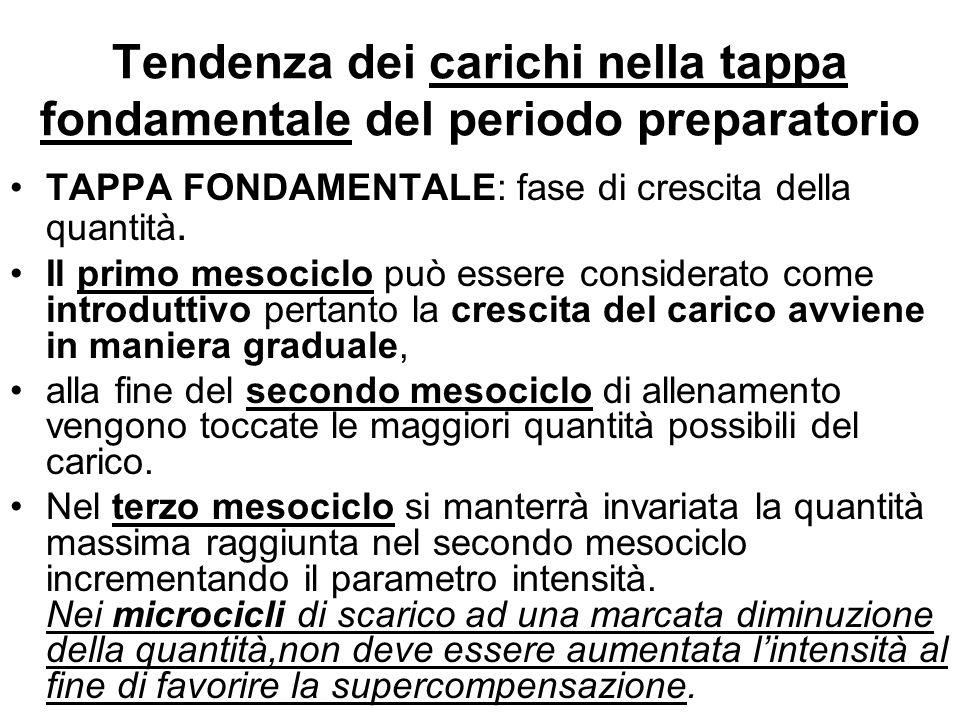 Tendenza dei carichi nella tappa fondamentale del periodo preparatorio TAPPA FONDAMENTALE: fase di crescita della quantità.